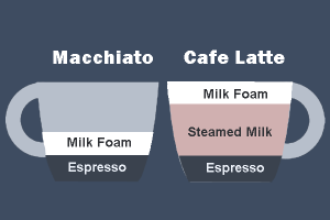 difference-between-latte-and-macchiato